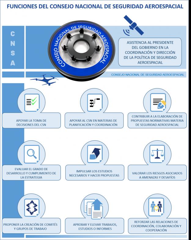 Funciones del Consejo Nacional de Seguridad Aeroespacial Julio 2019