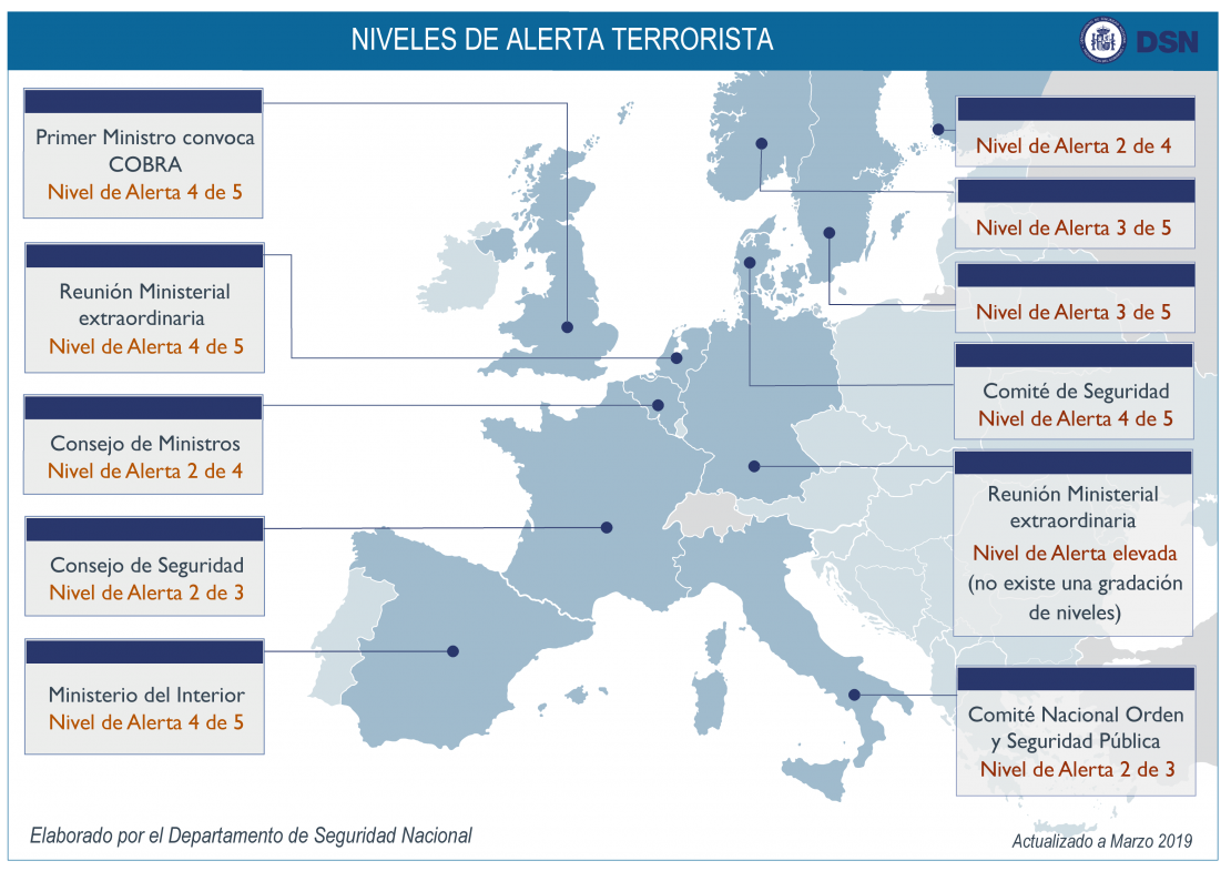 Niveles de Alerta Antiterrorista-Actualizado-Marzo 2019