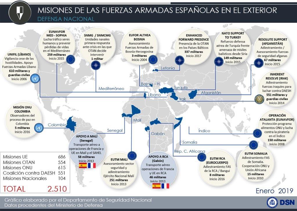 Fuerzas Armadas Españolas en Misiones Internacionales - Enero 2019