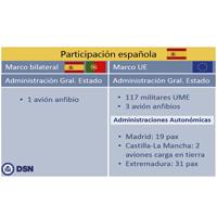 Continúa la colaboración española en las labores de extinción de los incendios en Portugal