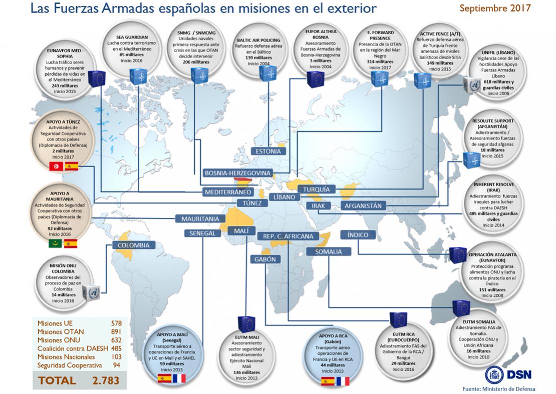 Fuerzas Armadas españolas en misiones internacionales - Septiembre 2017