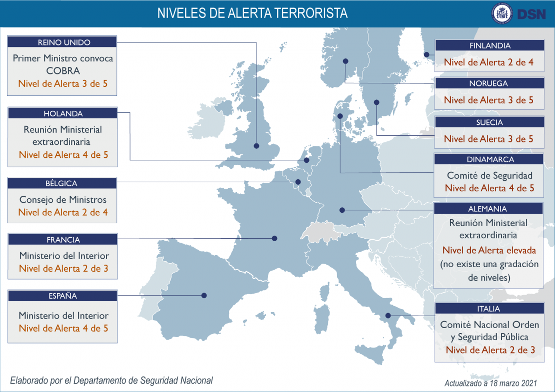 Niveles Alerta Terrorista