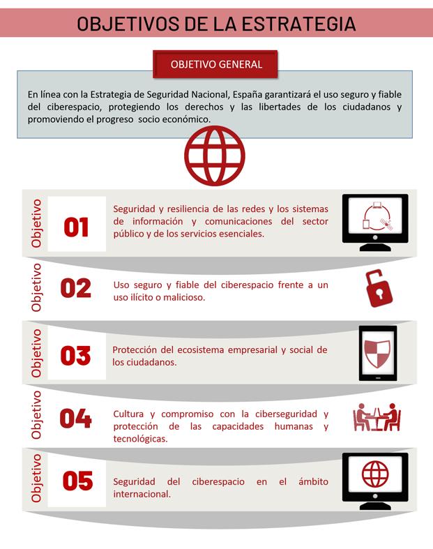 Objetivos de la Estrategia Nacional de Ciberseguridad 2019