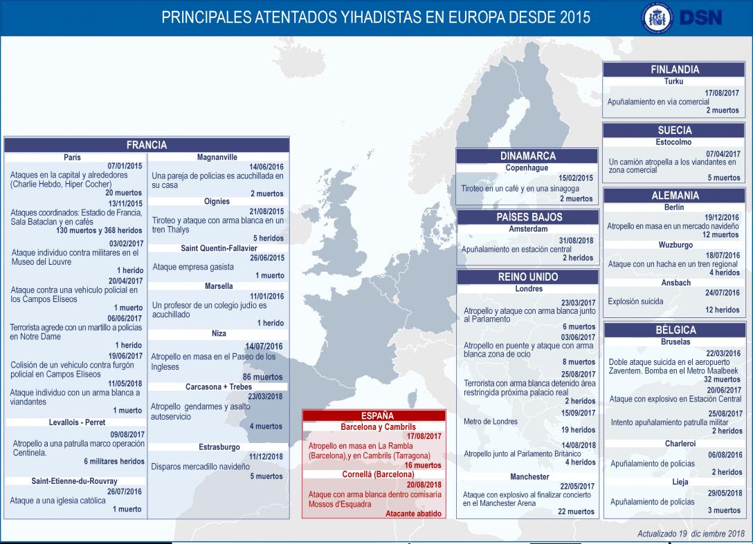 Principales atentados yihadistas en Europa desde 2015-Actualizado 19dic2018