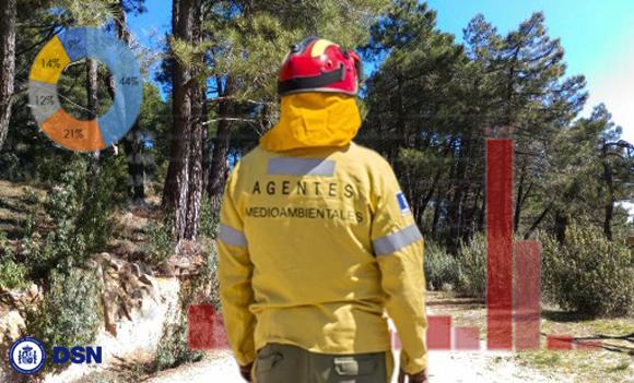 Evolución de la Campaña de Incendios Forestales 2019