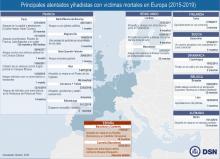 Atentados yihadistas con víctimas mortales en Europa 2015-2019