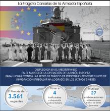 La Fragata Canarias de la Armada Española