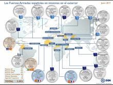 Fuerzas Armadas españolas en misiones internacionales Junio 2017