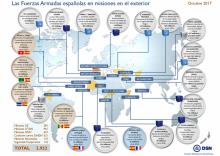 Fuerzas Armadas españolas en misiones internacionales - Octubre 2017