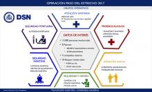 BALANCE DEL PRIMER MES DE LA OPE 2017