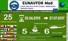 Más de 1800 personas rescatadas por los buques de la Armada Española